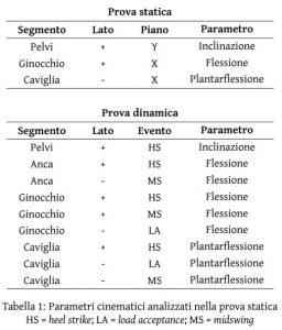 Andrea Peccati Tesi Laurea Relatore Prof. Portinaro Tabella 1