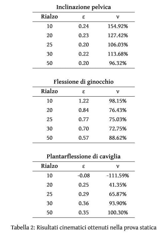Andrea Peccati Tesi Laurea Relatore Prof Portinaro Tabella 2